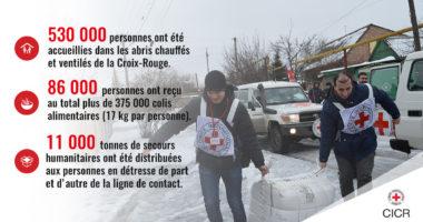 Ukraine : les chiffres clés des opérations du CICR dans le Donbass en 2017