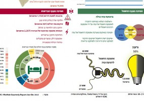 Activities of ICRC Water and Habitat Department in Gaza