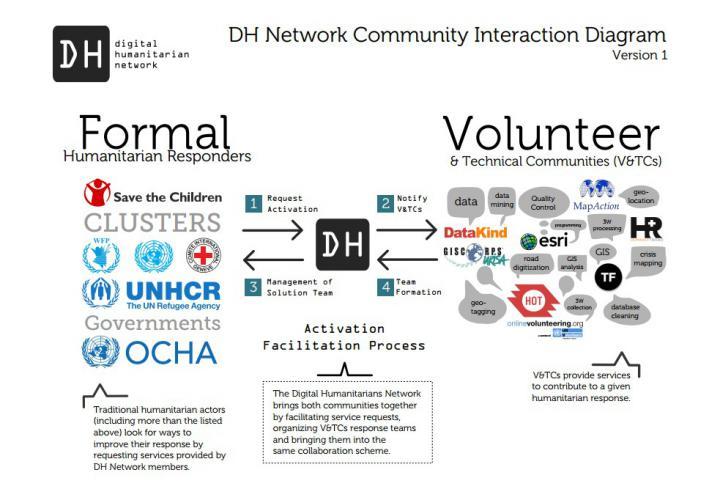 digital-humanitarian-networks