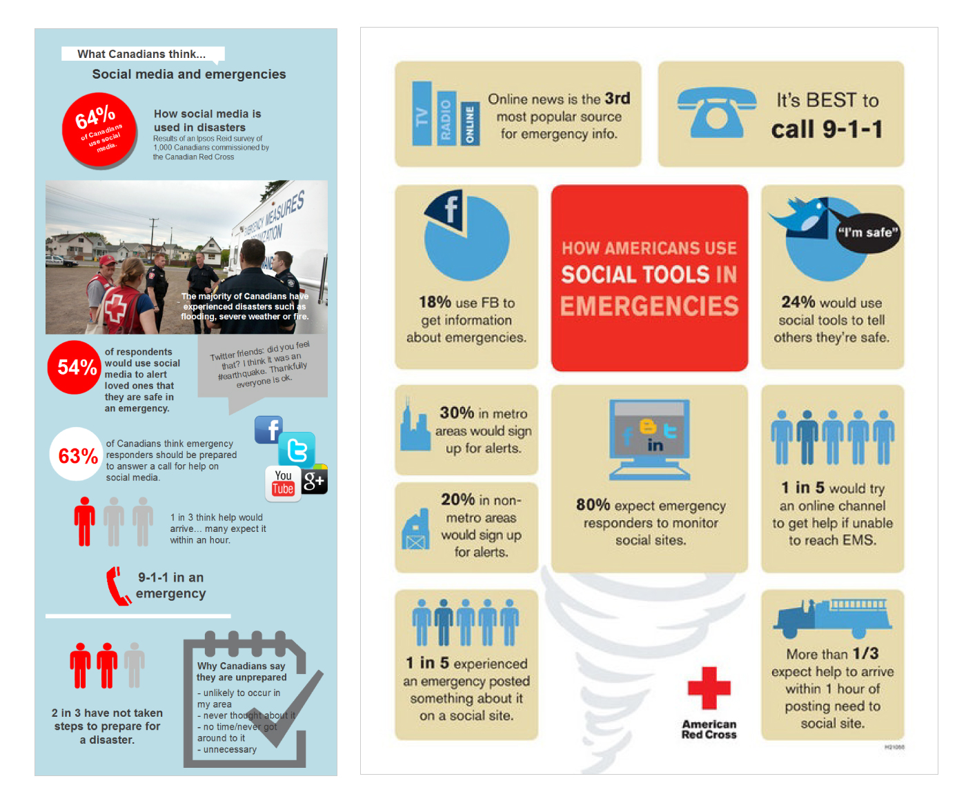Social Media Use in Emergency Management