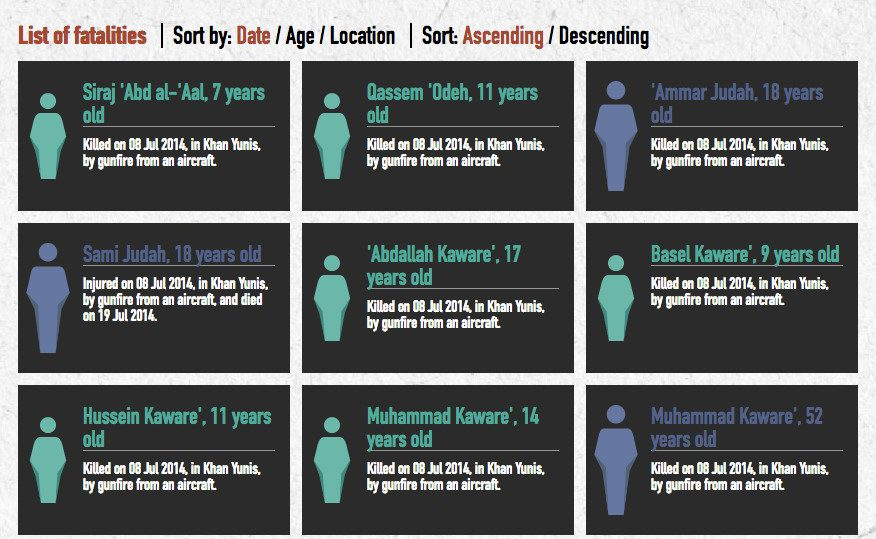 Casualty recording, Missing persons, Gaza, B'Tselem, Israel, Occupied Territories