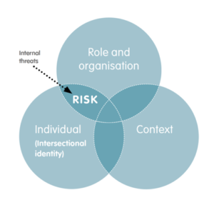 EISF Risk management