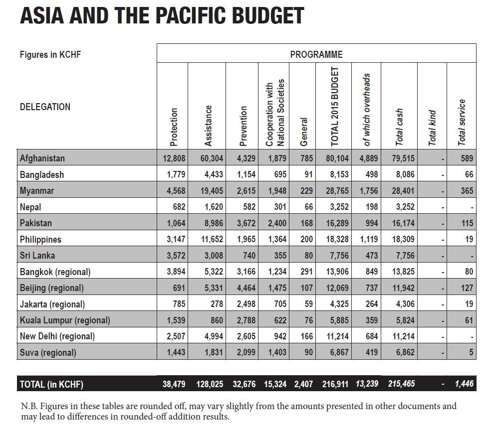 Asia chart1
